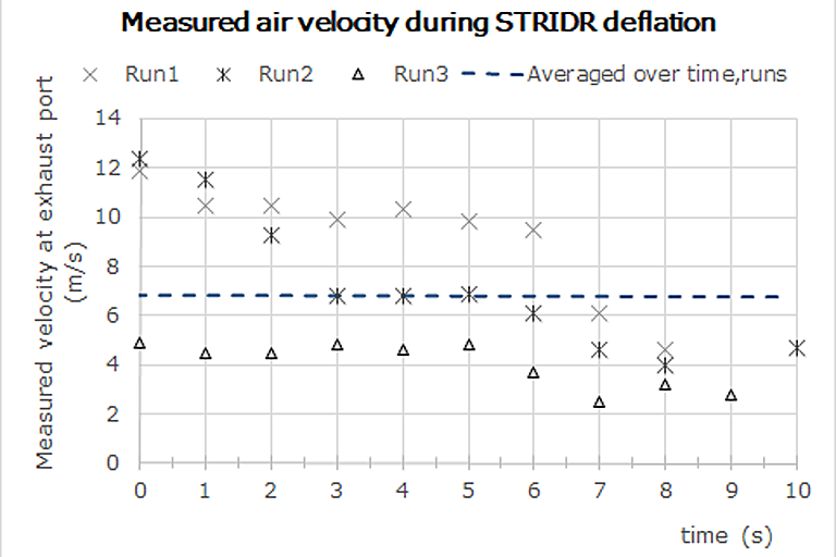 3d printed boats - measured velocity during STRIDR deflation