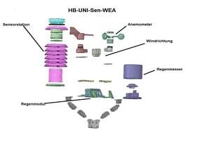 HB-UNI-Sen-WEA