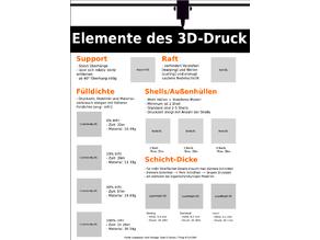 Grundlagen 3D-Druck Poster deutsch german