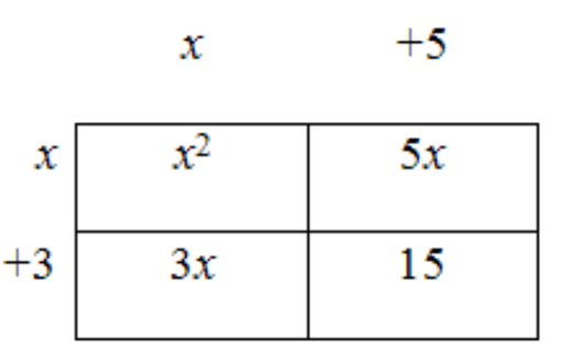 Multiplying and Squaring Binomials Using the BOX Method by – Multiply Binomials Worksheet