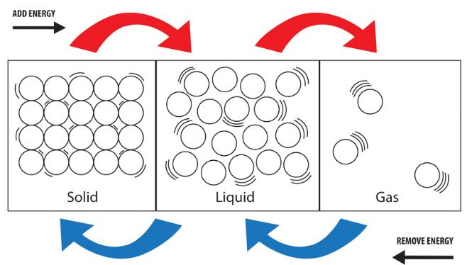 Liquids Gases At Room Temperature