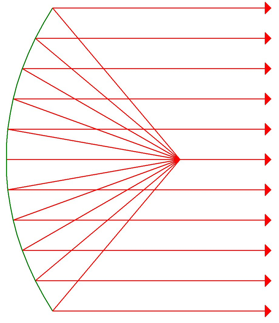 the properties of the parabolic reflector The parabolic reflector functions due to the geometric properties of the paraboloidal shape: any incoming ray that is parallel to the axis of the dish will be reflected to a.