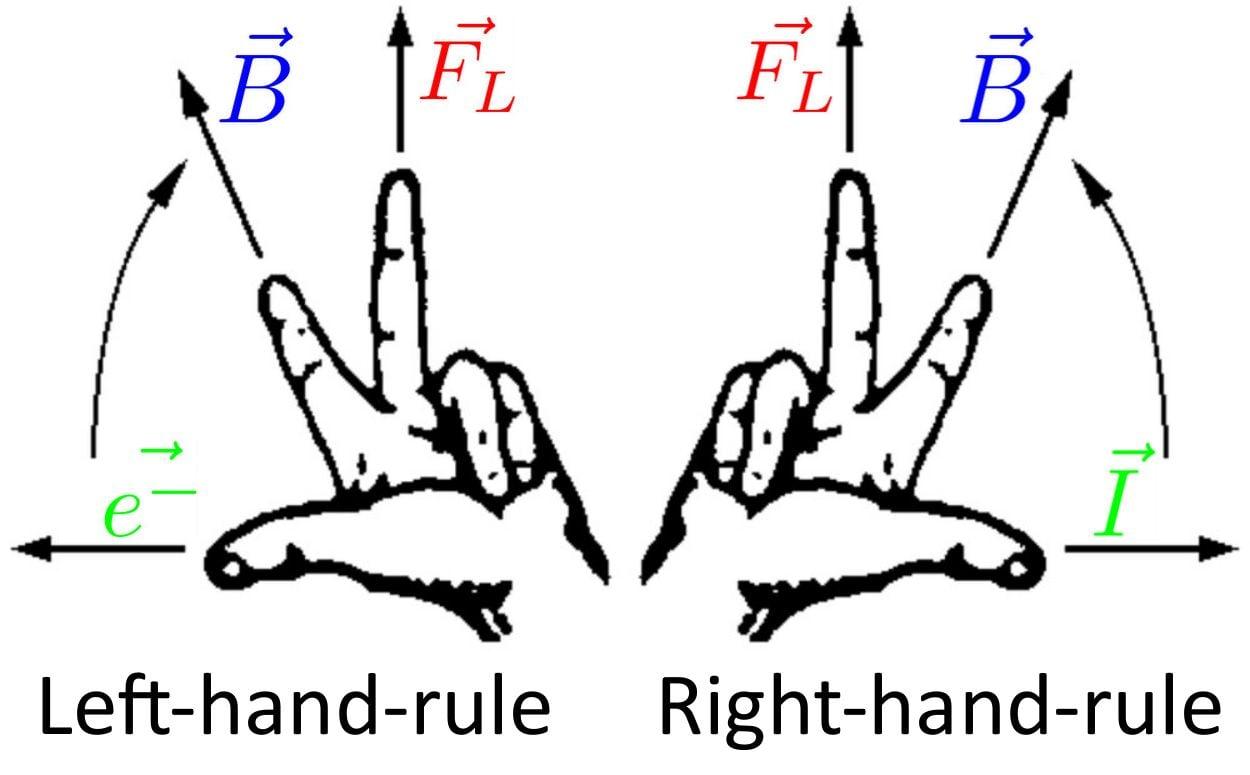 Electromagnetic Swing Diy Lorentz Force Experiment By Fgebhart