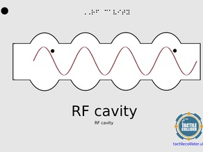 Tactile Diagram RF Cavity