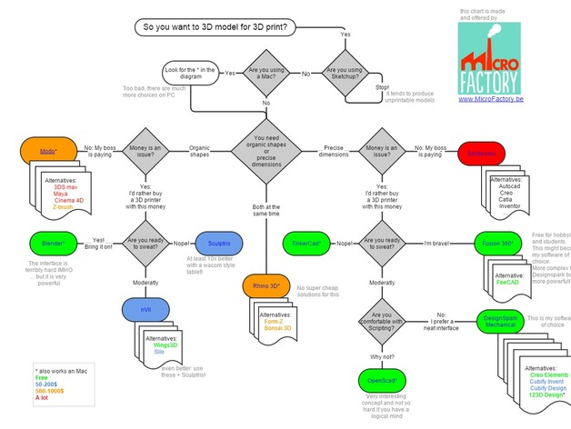 which 3d software should i learn for 3d printing by gillespinault thingiverse - Software For Flowchart