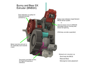 BNBSX Short Ears MK3S Extruder