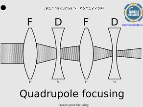 Tactile Diagram Quadrupole Focussing
