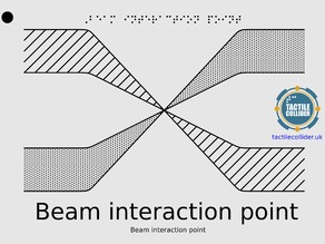 (Tactile) Interacting Beams Diagram