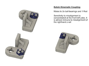 Railcore II Kinematic Bed Mounting