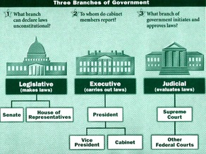 Use 3D Architecture to Teach the Branches of Governement