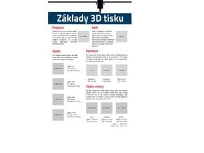 3D Modeling Poster (Czech)