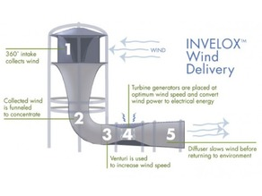 Invelox Wind Turbine Head