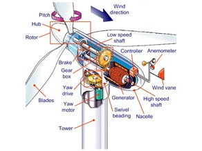 Wind milll